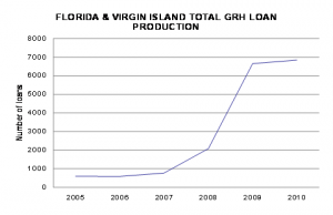 Usda rural housing program huge growth in florida for Usda rural development florida