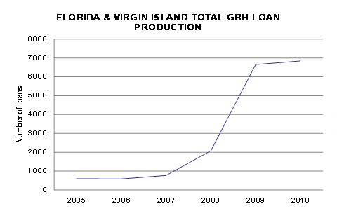 Usda Rural Housing To Rezone Florida S Housing Areas